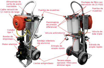 Carro de filtración móvil y eléctrico